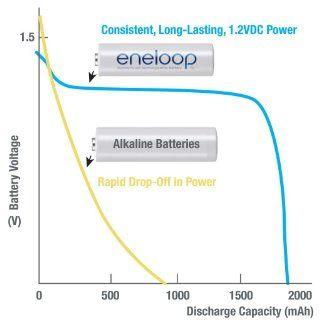 Panasonic BK 3MCCA8BA eneloop AA New 2100 Cycle Ni MH Pre Charged Rechargeable Batteries, 8 Pack: PANASONIC: Electronics